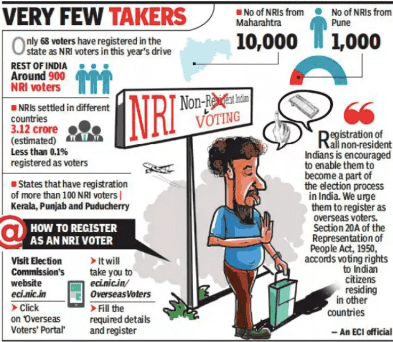 Can NRIs Vote by Post ?
