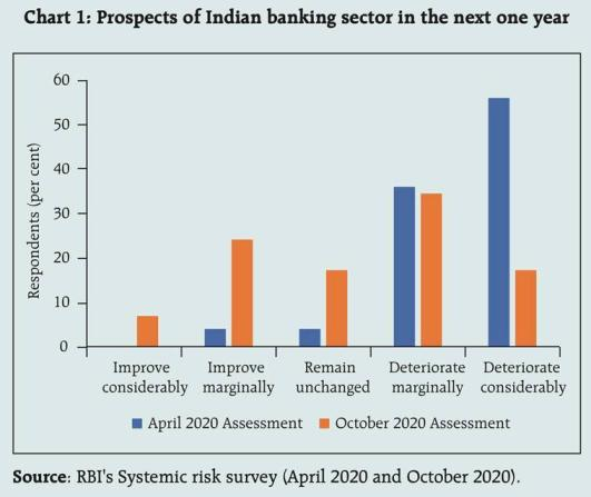 Financial Stability Report 2021 Analysis | UPSC