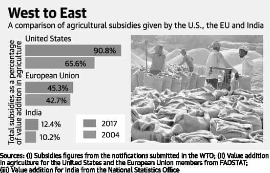 Indian Agriculture and Subsidies | UPSC