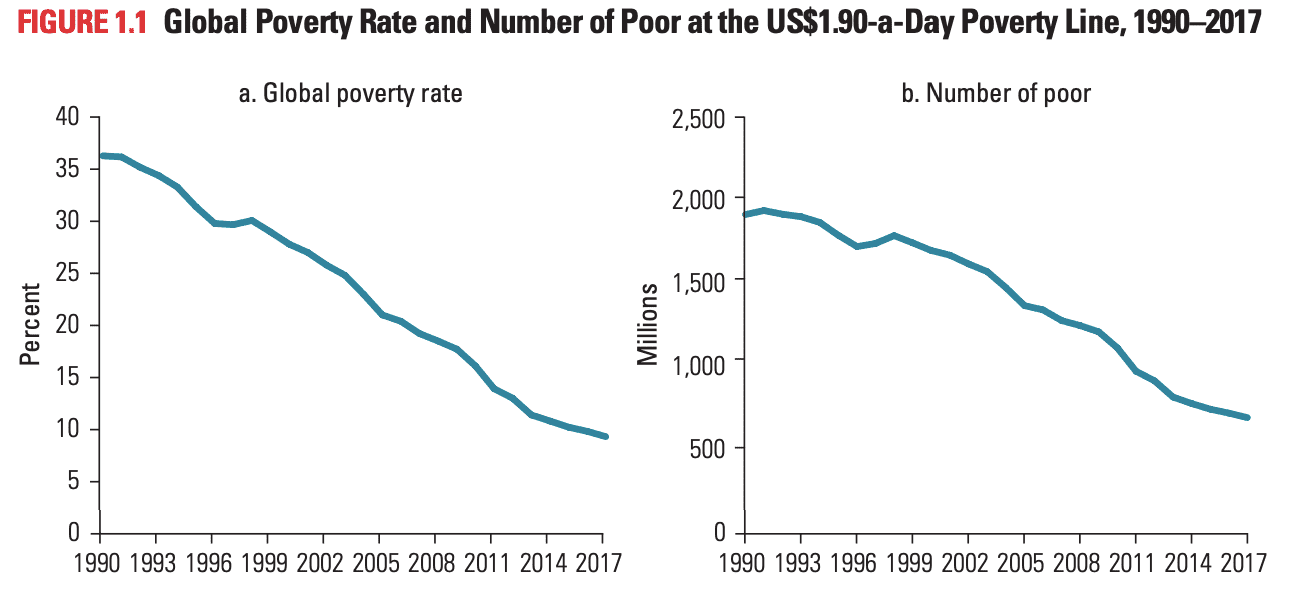 Poverty and Shared Prosperity Report 2020