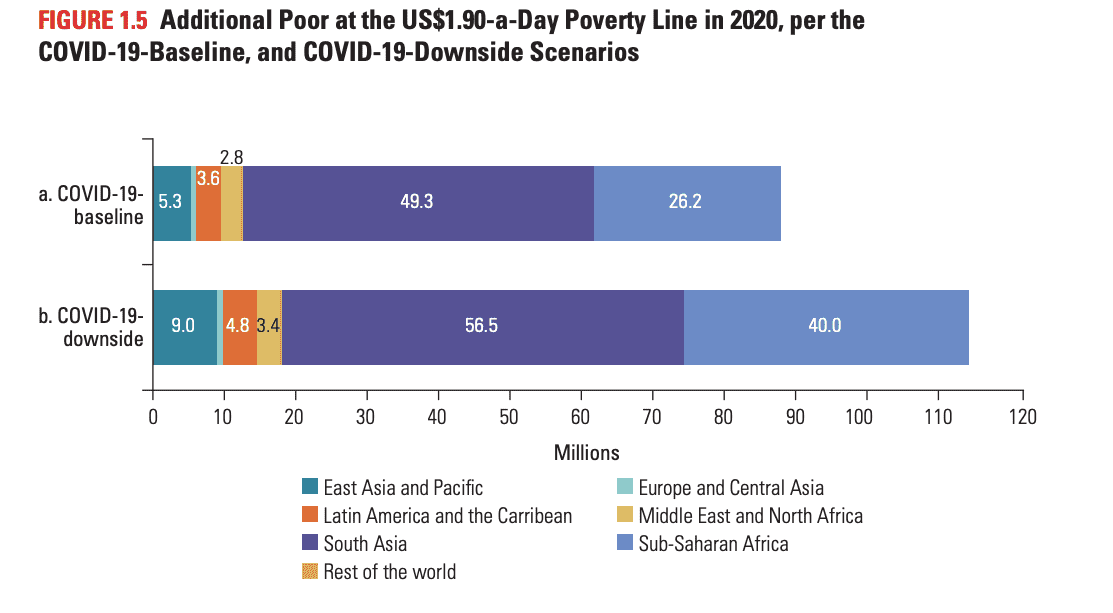 Poverty and Shared Prosperity Report 2020 | UPSC Report