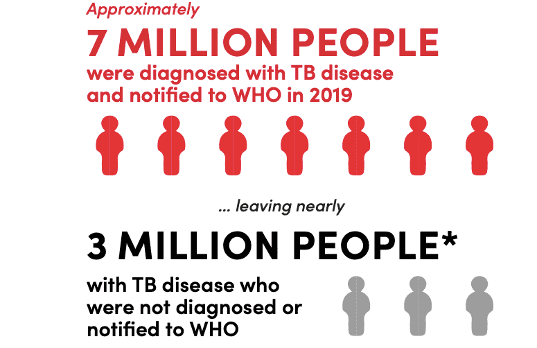 Step Up for TB 2020 Report