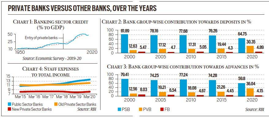 What if Corporate own the Banks ? 15 Consequences   UPSC
