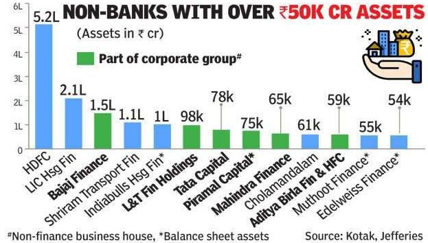 What if Corporate own the Banks