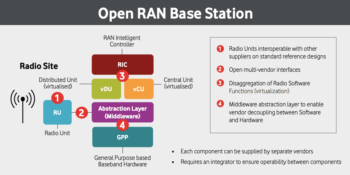 What is Open-RAN Architecture ? | UPSC